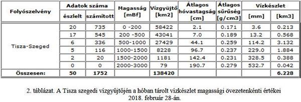 A 2. táblázatban a Tisza szegedi vízgyűjtő területén felhalmozódott hóban  tárolt vízkészlet 2018. február 28-iértékeit -az átlagos hóvastagság 27a9b1e774