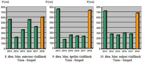 40a8bdc3ad ... áprilisban és májusban az utóbbi 4 év maximális értékét jócskán  meghaladó, a 2013-as év tavaszi vízállásait megközelítő vízszintek  valószínűsíthetők.