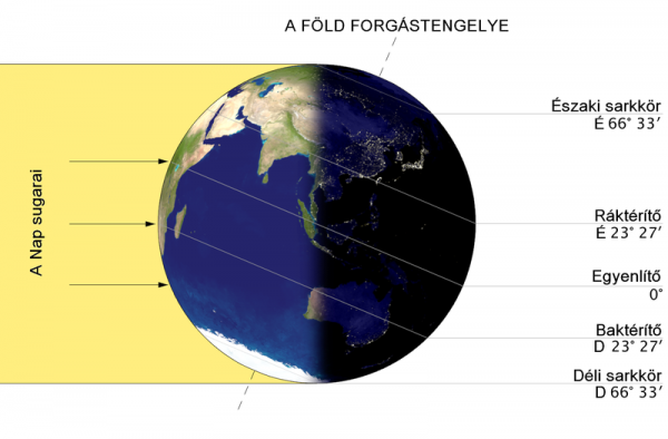 A Föld Nap által történő megvilágítása a téli napforduló idején