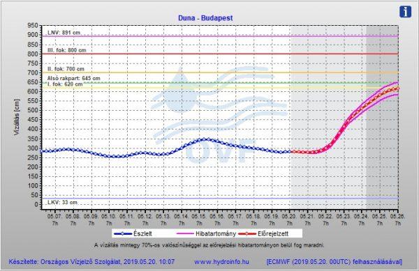 dc55534f86 A képre kattintva elérhető az összes, friss, dunai vízmérsére készült  vízállás előrejelzés forrás: Országos Vízjelző Szolgálat
