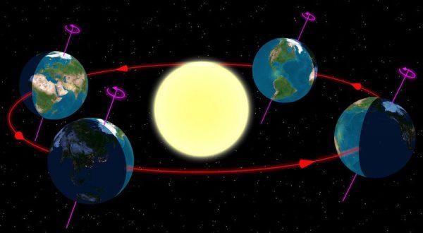 A Föld éves útja a nap körül