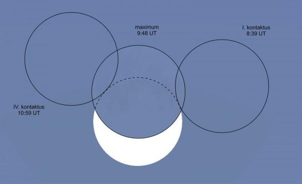 A napfogyatkozás kontaktusidőpontjai (minden időadathoz 1 órát hozzá kell adni).