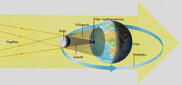 teljes napfogyatkozás ábrázolása